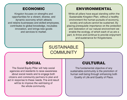 environmental sustainability in business planning