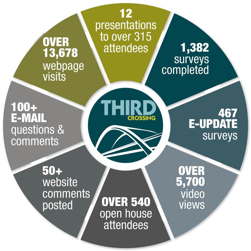 Consultation Infographic