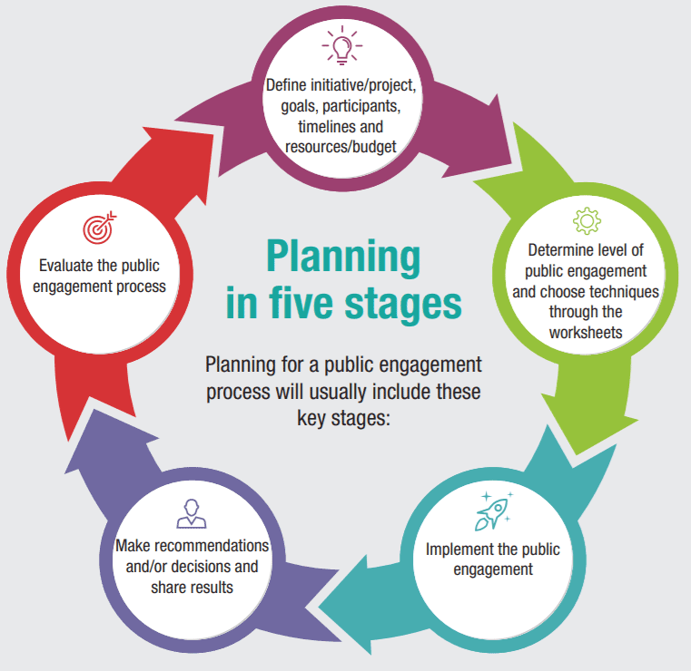 planning in 5 stages