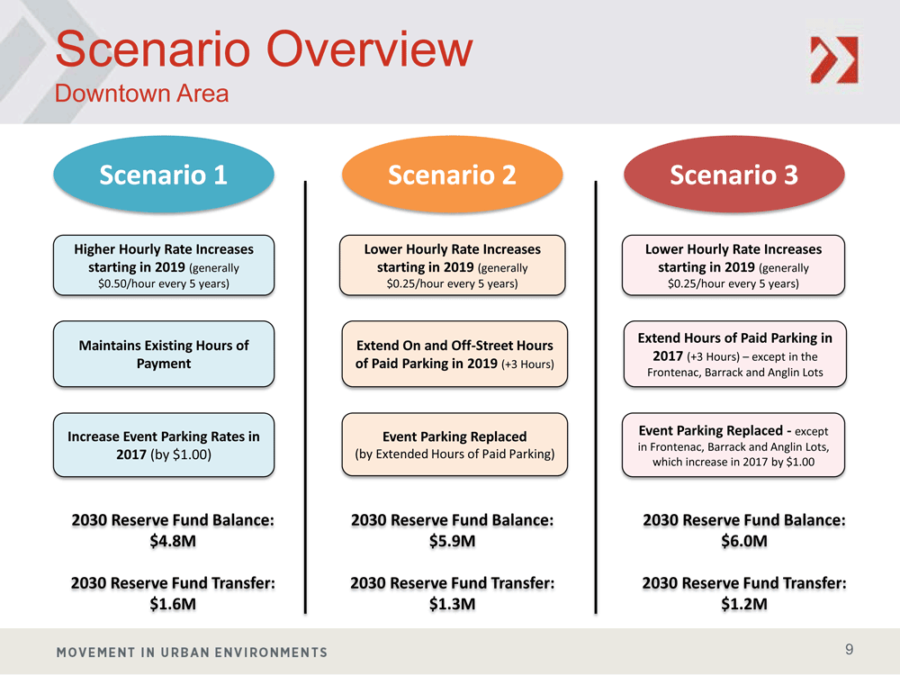 Proposed Scenarios