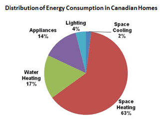 Chart showing the distribution of energy consumption in Canadian Homes