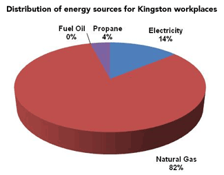 Energy Source Distribution chart