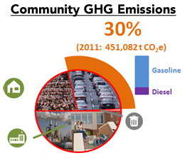 30% of the 2011 GHG emissions come from transportation