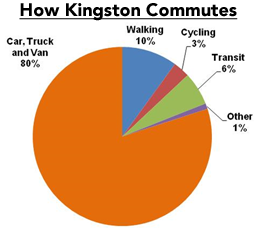 How Kingston Commutes - 80% travel by car