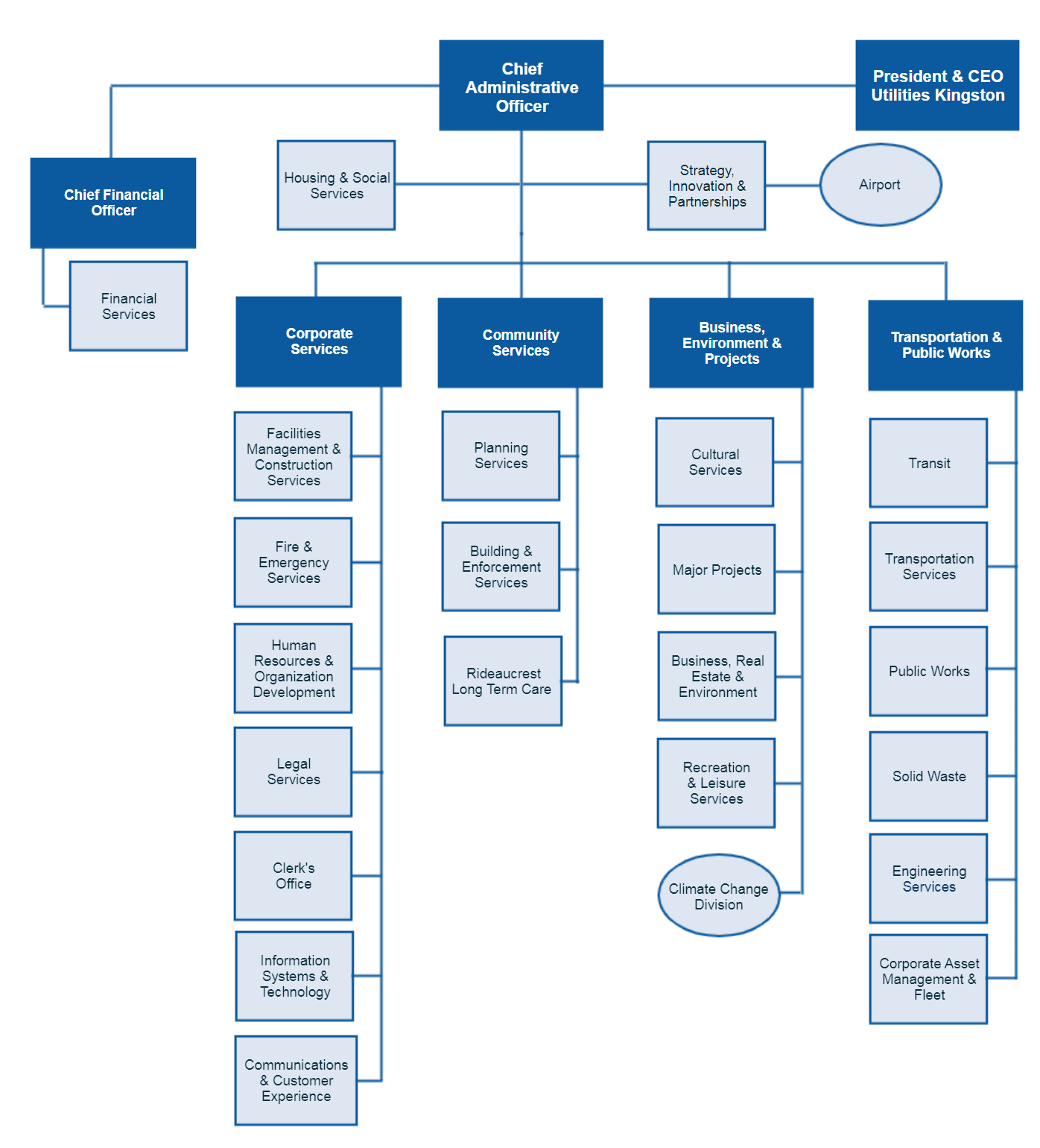 City of Kingston Org Chart