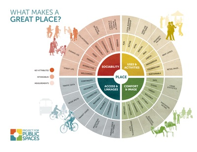 Project for Public Spaces infographic